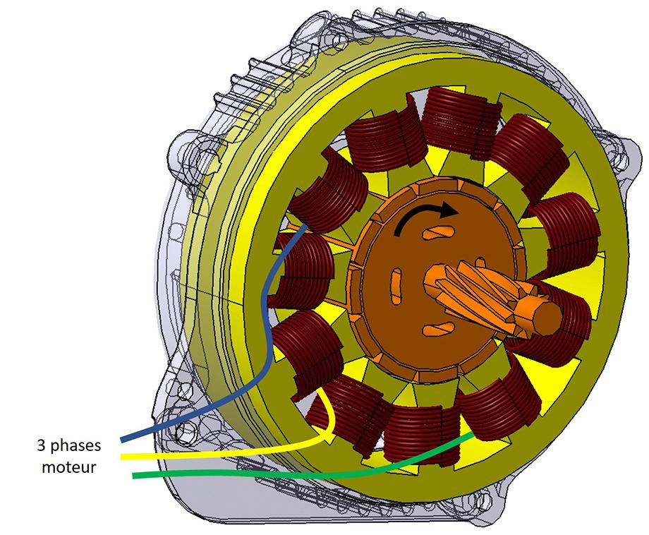 Liaisons entre les câbles électriques et le moteur électrique