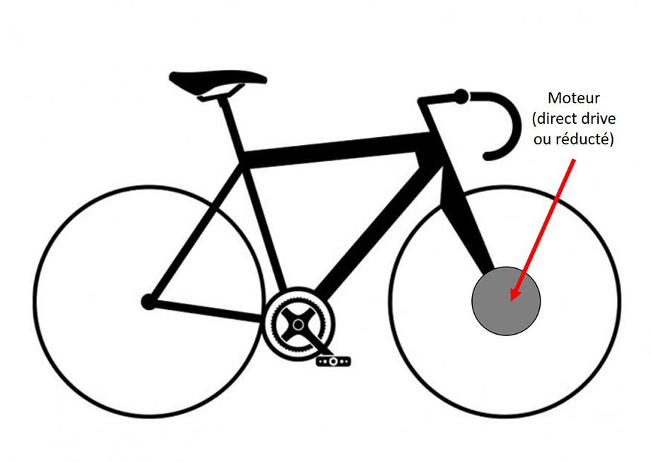 VAE moteur roue avant schéma