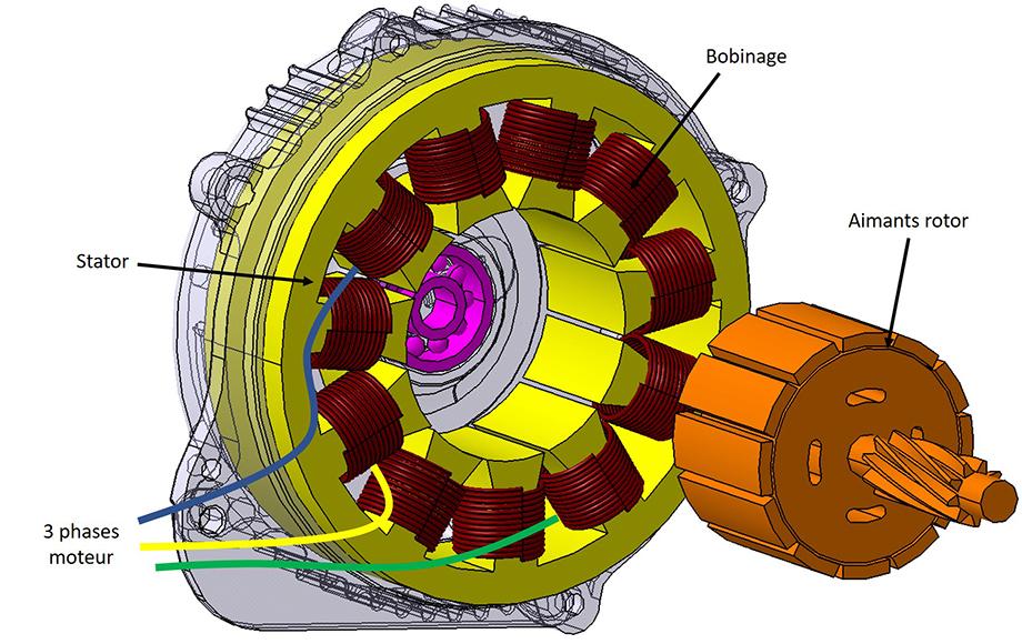 Architecture du moteur pédalier, fonctionnement du stator et rotor