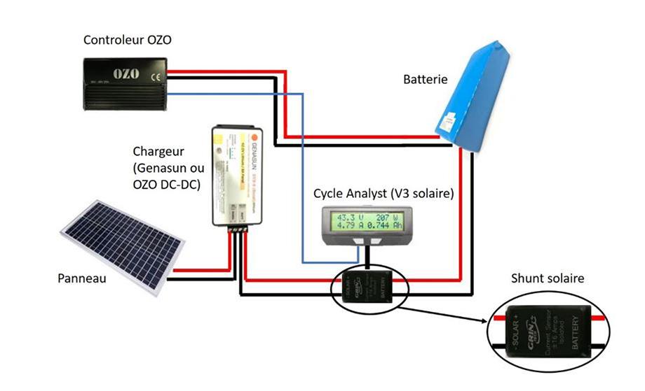 Branchement batterie et panneau solaire avec Shunt et contrôleur OZO + chargeur, wattmètre et cycle analyst v3