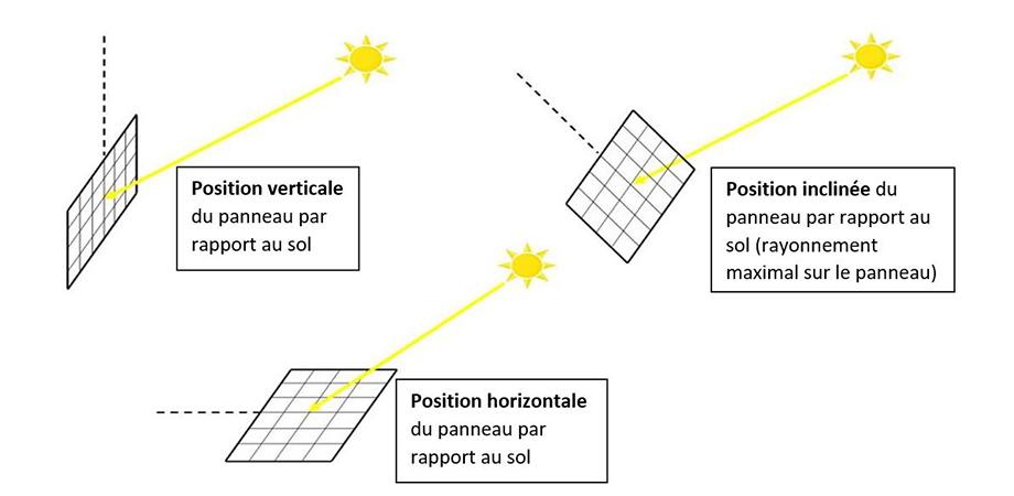 Différentes inclinaisons de panneaux solaires