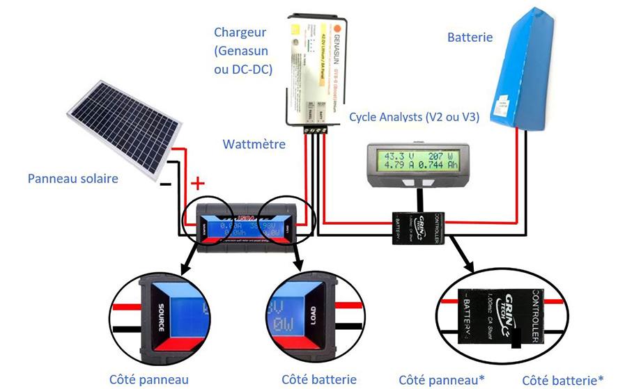 Branchement batterie et panneau solaire, avec chargeur, wattmètre et cycle analyst