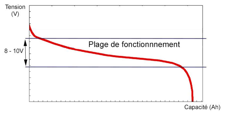 Courbe typique de decharge d'une batterie lithium ion