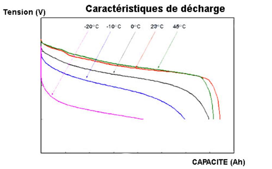 Influence de la température d'utilisation de la batterie sur la courbe de décharge