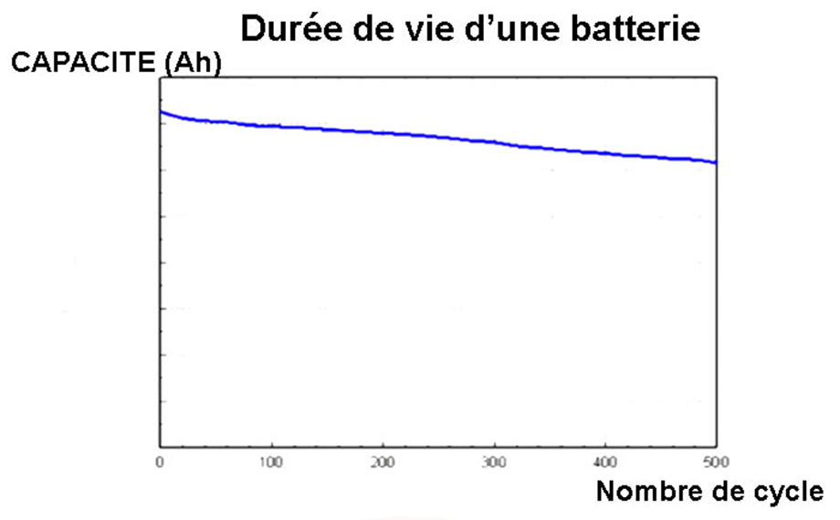 Durée de vie d'une batterie