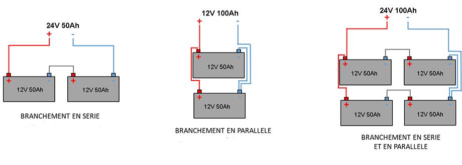 Les différentes configurations de câblage