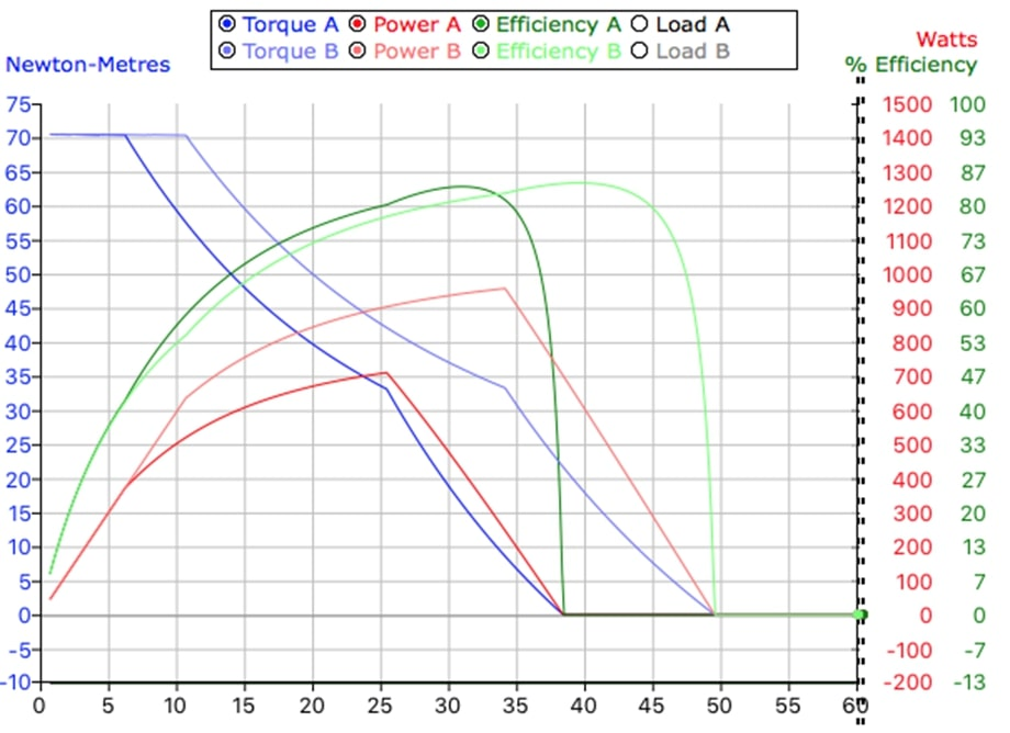Courbe comparative batterie 36V - 48V